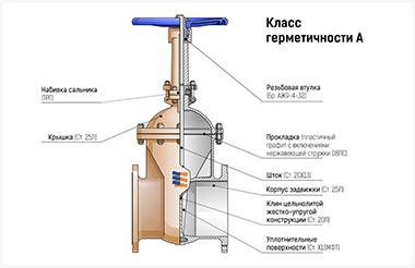 схема задвижек производства АО КРССУ